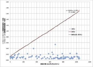 累積放射線量グラフ
