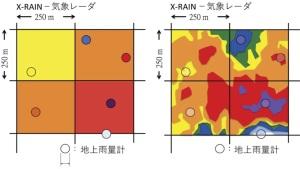 X-rain