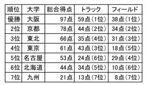 2018七大戦男子総合成績