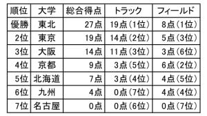 2018七大戦女子総合成績